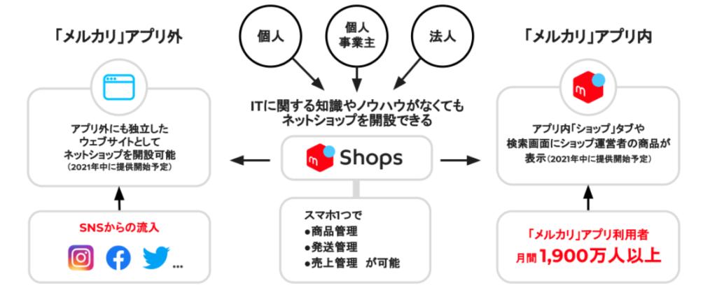 メルカリにネットショップを開設できる 「メルカリShops」がプレオープン